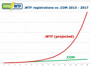 wtf_vs_com_graph