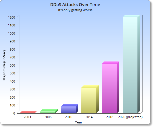 ddos-over-time
